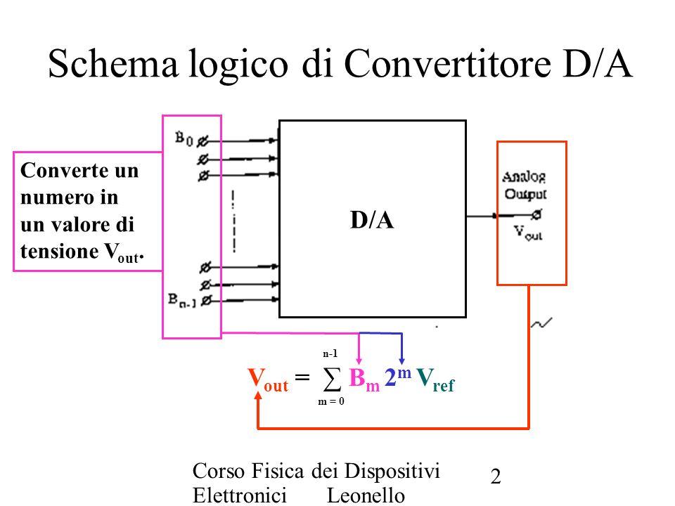 Schema logico di Convertitore D/A
