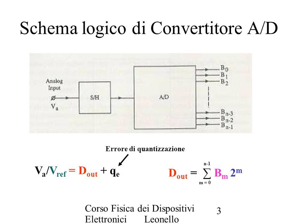 Schema logico di Convertitore A/D