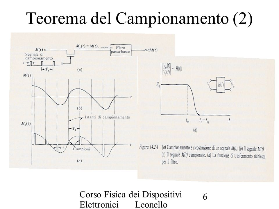 Teorema del Campionamento (2)