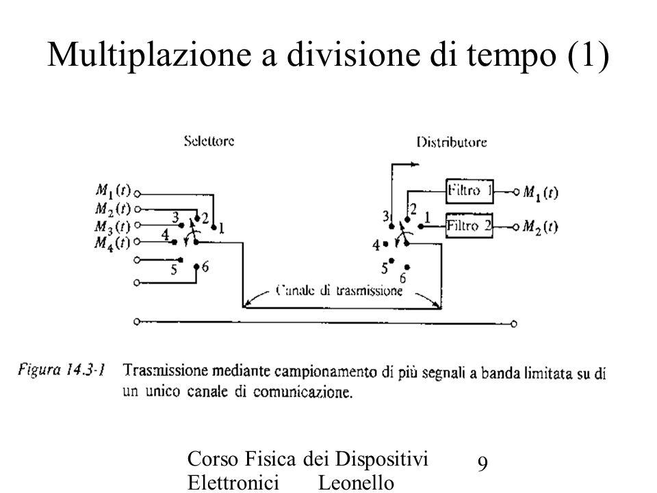 Multiplazione a divisione di tempo (1)
