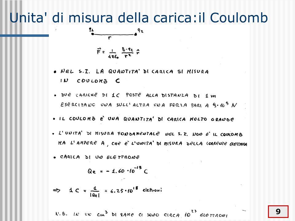 Unita di misura della carica:il Coulomb