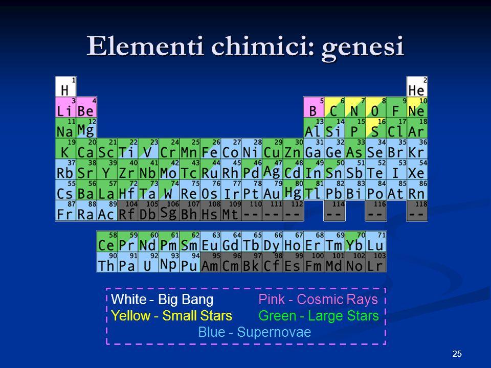 Elementi chimici: genesi