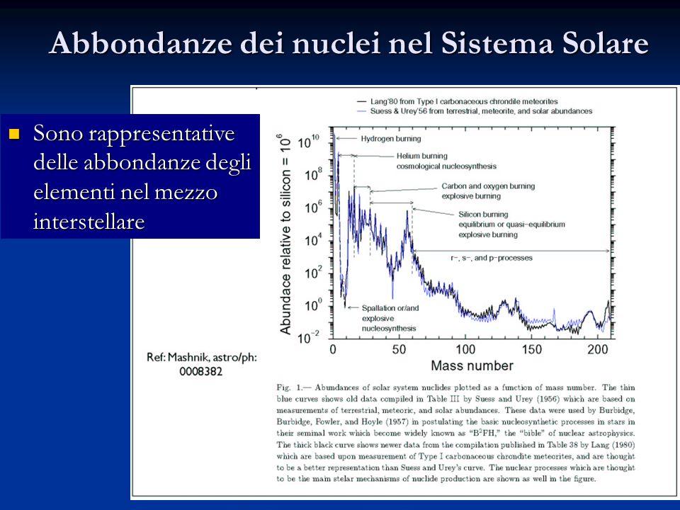 Abbondanze dei nuclei nel Sistema Solare