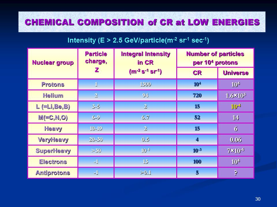 CHEMICAL COMPOSITION of CR at LOW ENERGIES
