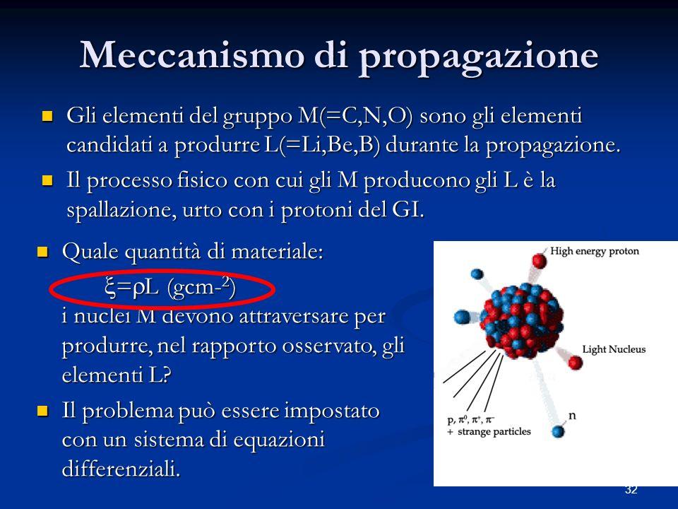 Meccanismo di propagazione