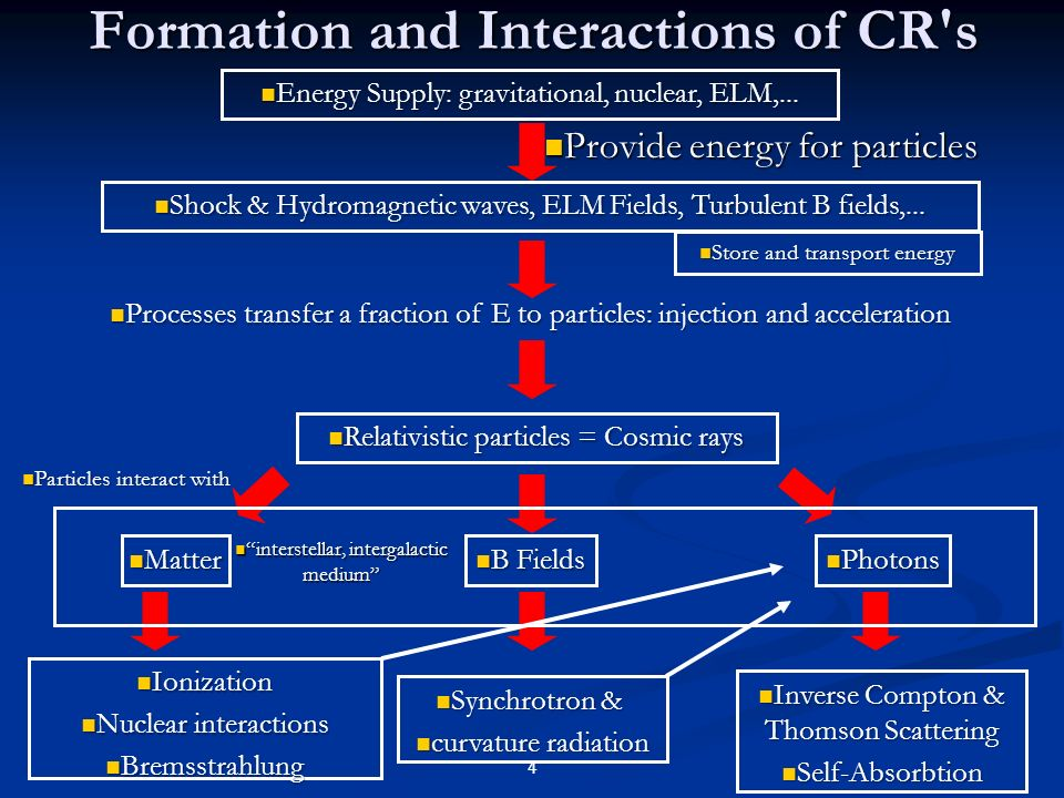 Formation and Interactions of CR s