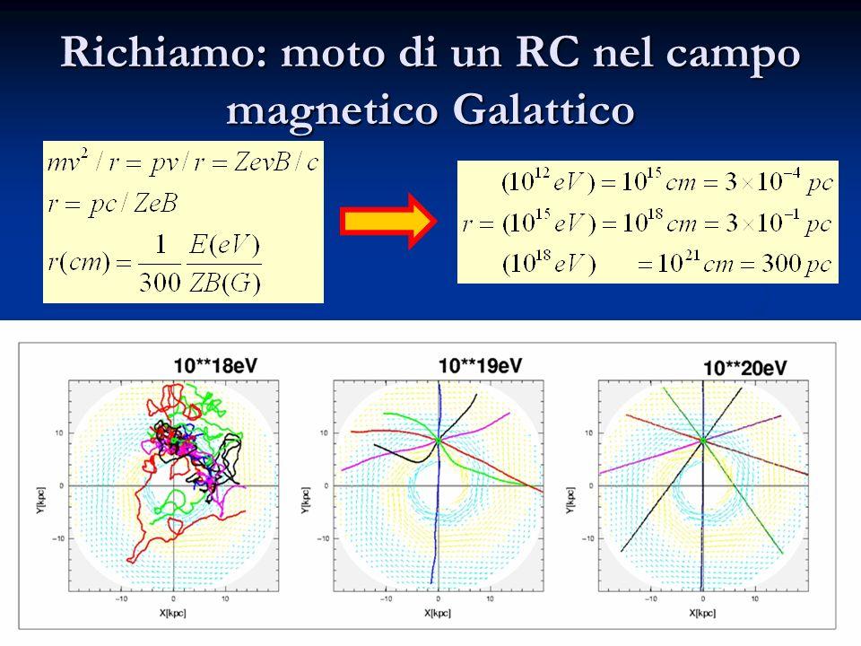 Richiamo: moto di un RC nel campo magnetico Galattico