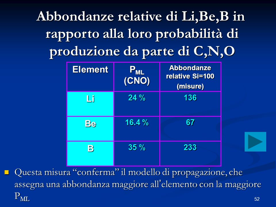 Abbondanze relative Si=100