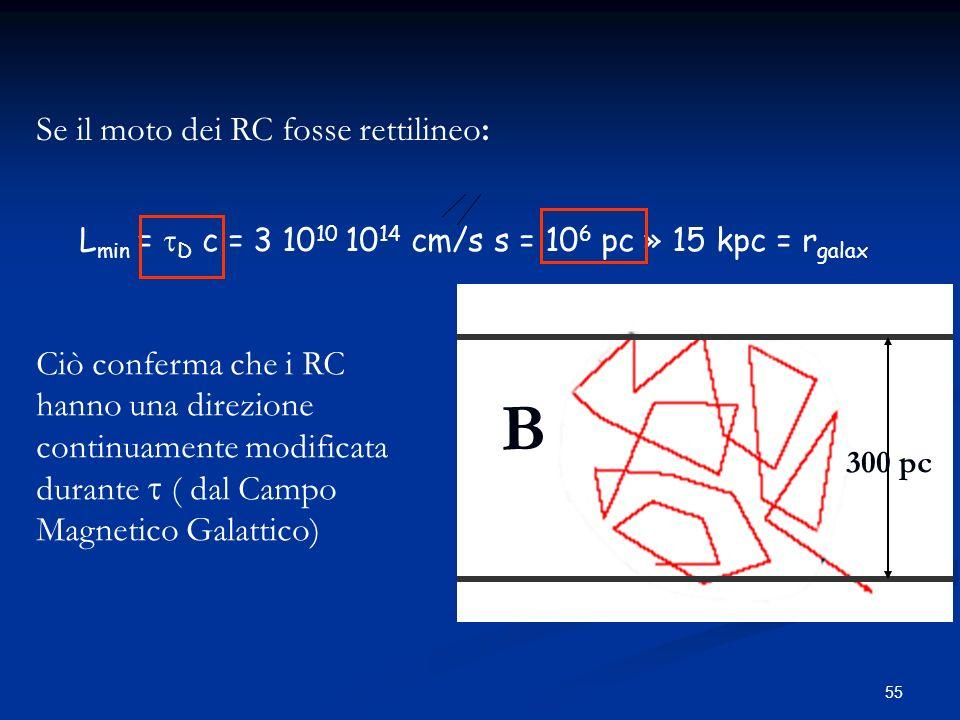 Lmin = tD c = 3 1010 1014 cm/s s = 106 pc » 15 kpc = rgalax