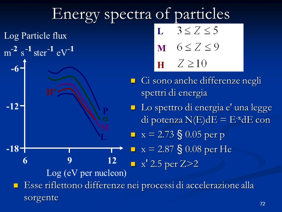 Energy spectra of particles