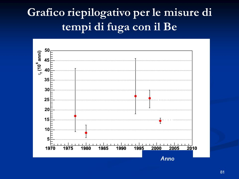 Grafico riepilogativo per le misure di tempi di fuga con il Be