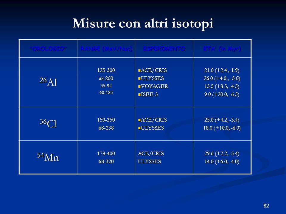 Misure con altri isotopi