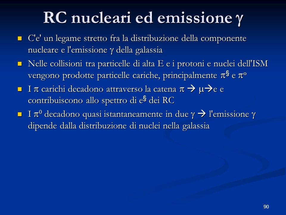 RC nucleari ed emissione 