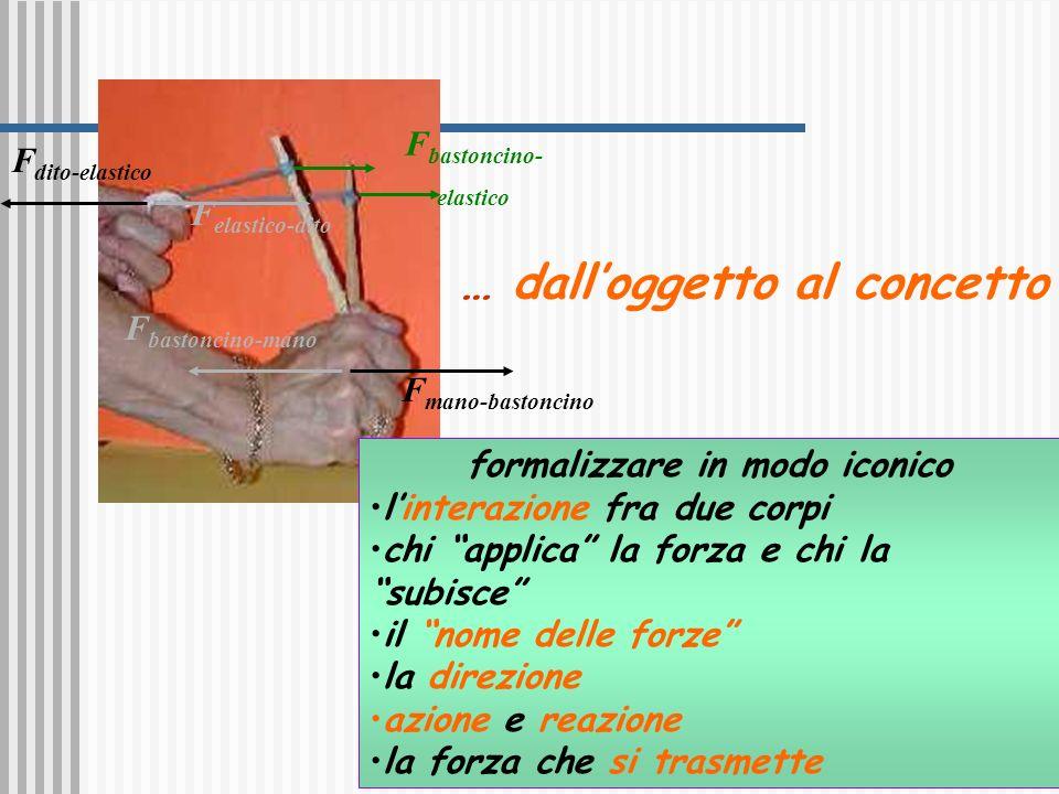 Fbastoncino-elastico