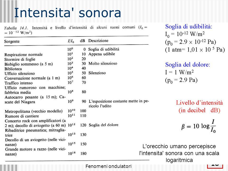 Intensita sonora L orecchio umano percepisce l intensita sonora con una scala logaritmica.