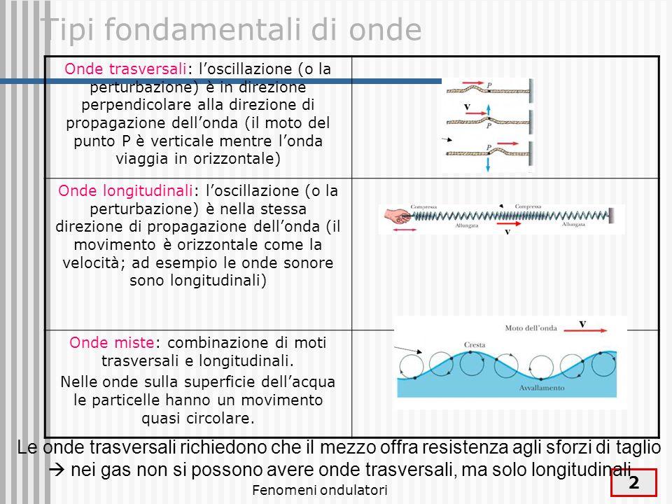 Tipi fondamentali di onde