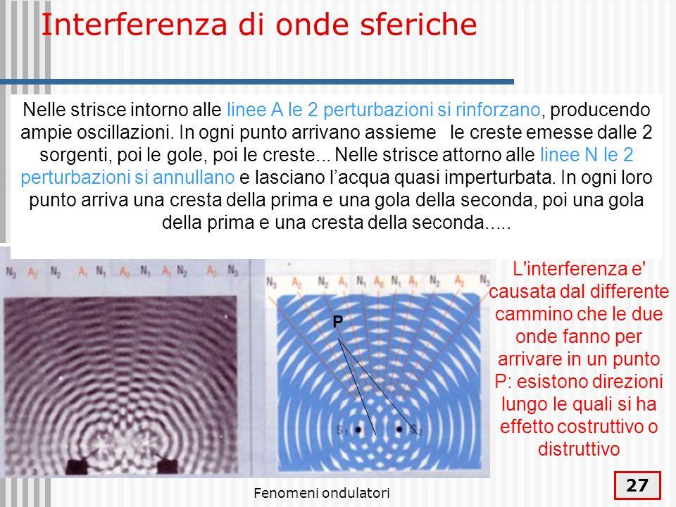 Interferenza di onde sferiche