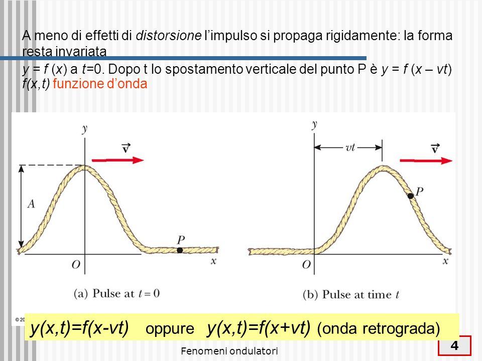 y(x,t)=f(x-vt) oppure y(x,t)=f(x+vt) (onda retrograda)
