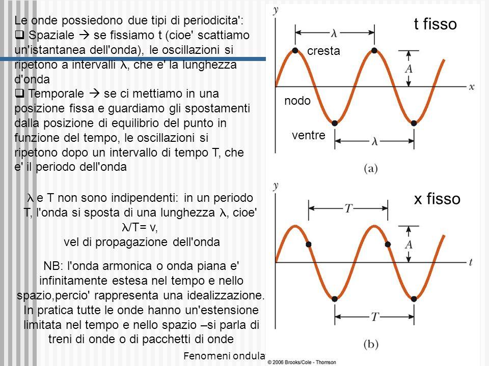vel di propagazione dell onda