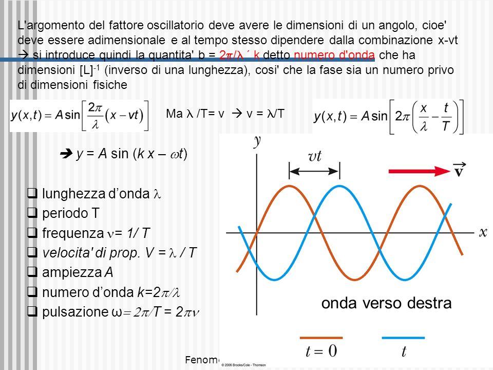 onda verso destra  y = A sin (k x – wt) lunghezza d'onda l periodo T