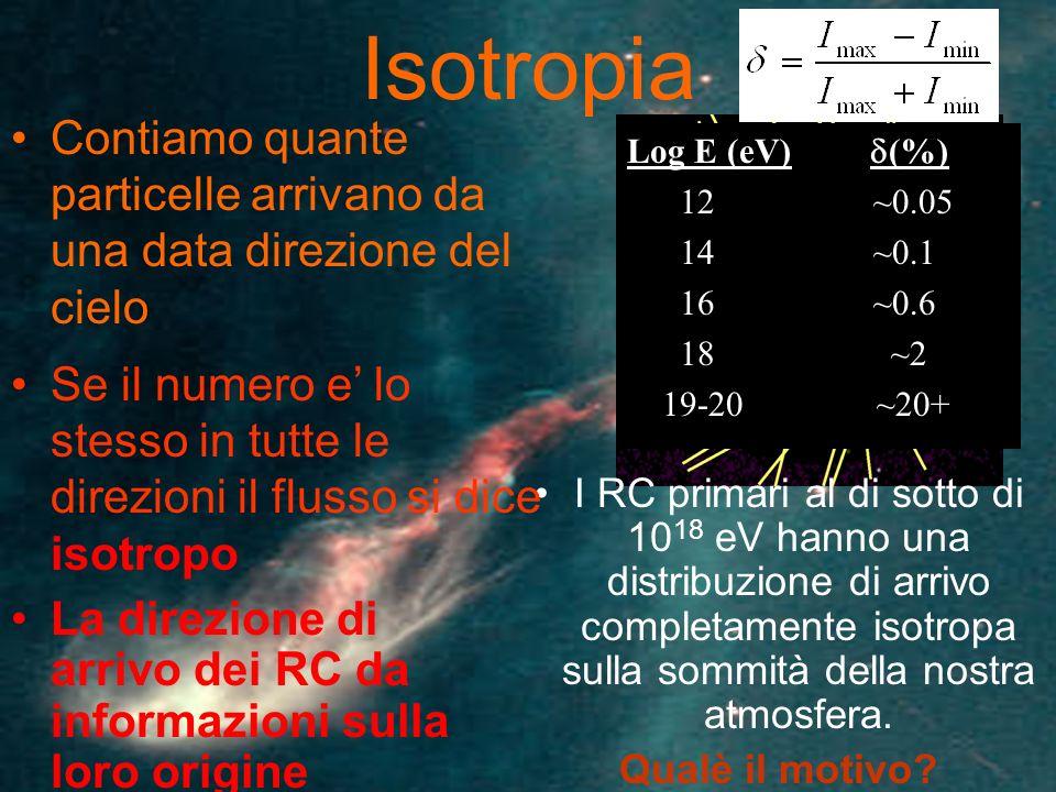 Isotropia Contiamo quante particelle arrivano da una data direzione del cielo. Log E (eV) d(%)