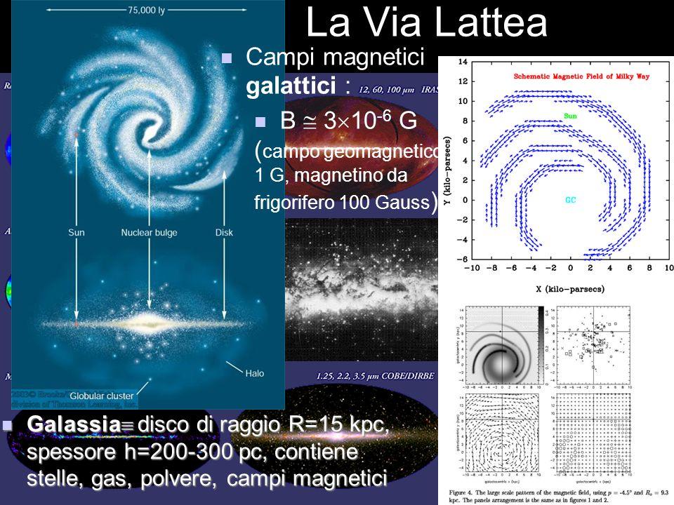 La Via Lattea Campi magnetici galattici :