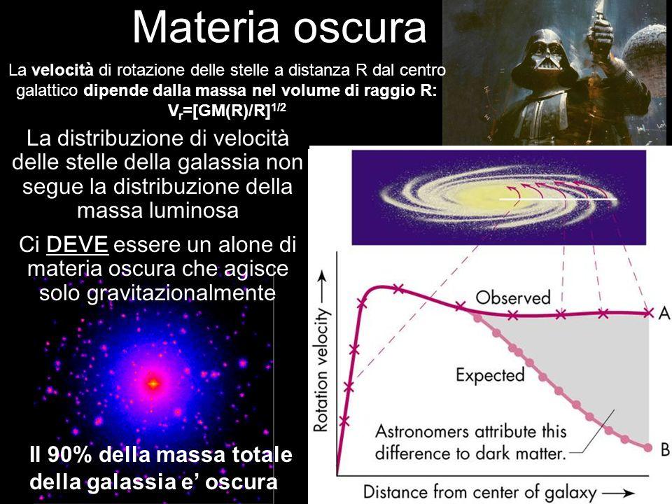 Materia oscura La velocità di rotazione delle stelle a distanza R dal centro galattico dipende dalla massa nel volume di raggio R: