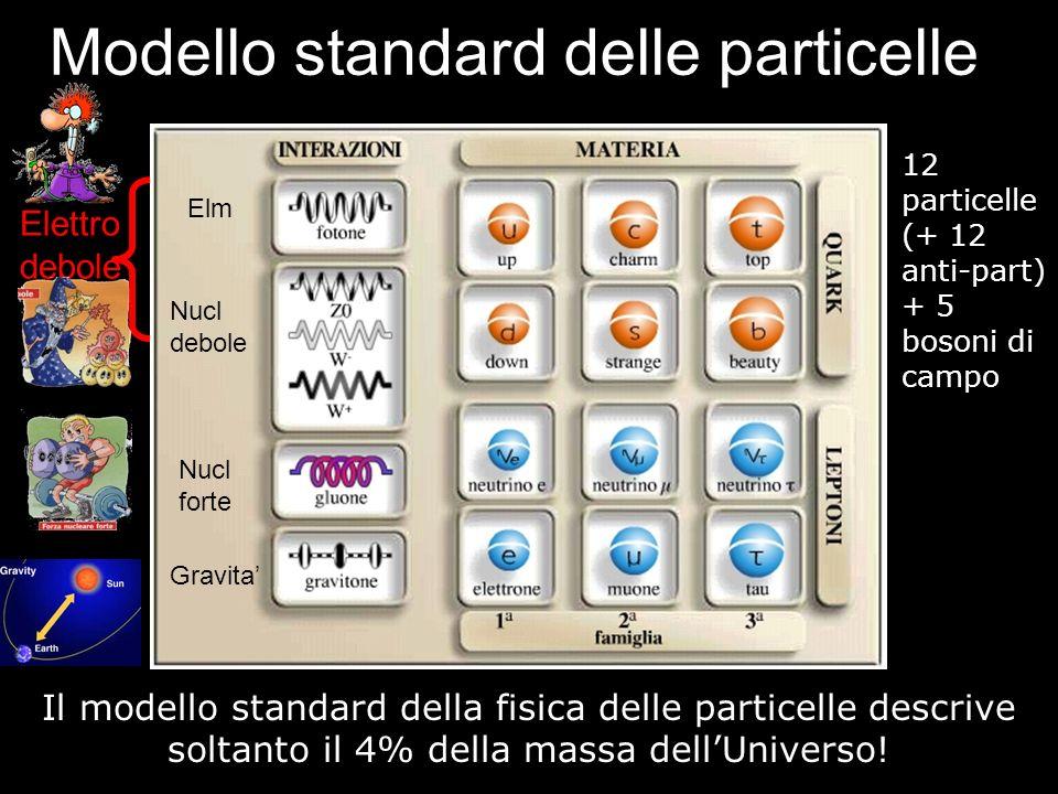Modello standard delle particelle