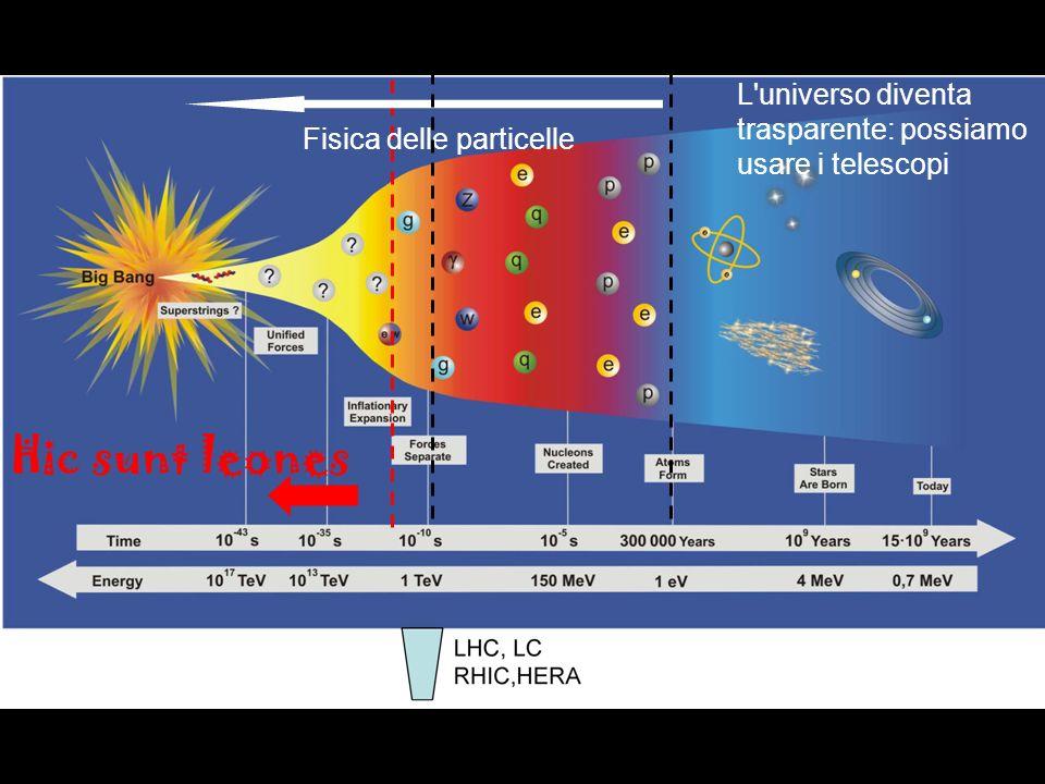 L universo diventa trasparente: possiamo usare i telescopi