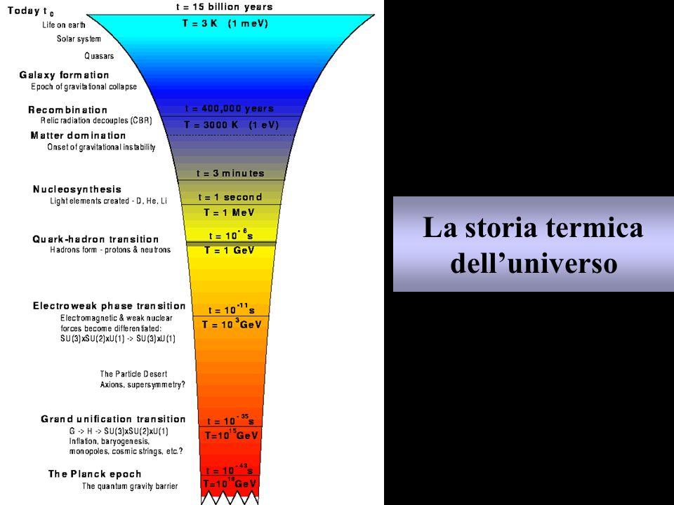 La storia termica dell'universo