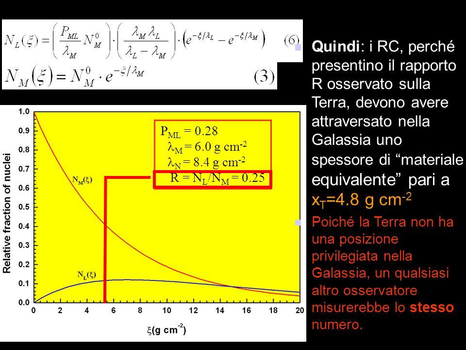 Quindi: i RC, perché presentino il rapporto R osservato sulla Terra, devono avere attraversato nella Galassia uno spessore di materiale equivalente pari a xT=4.8 g cm-2 .