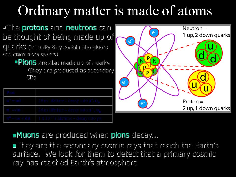 Ordinary matter is made of atoms