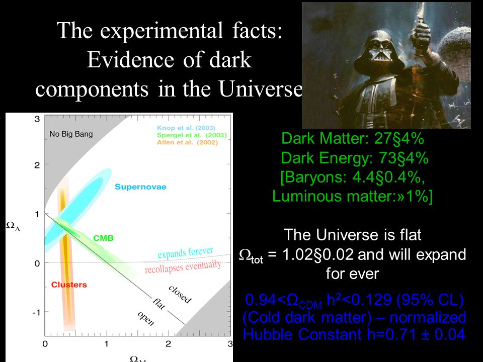 The experimental facts: Evidence of dark components in the Universe