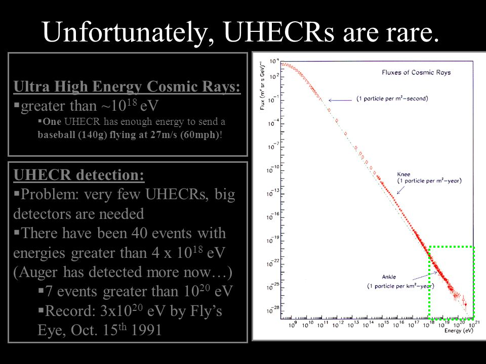 Unfortunately, UHECRs are rare.