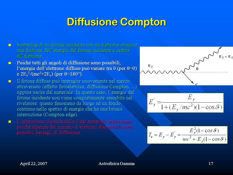 Diffusione Compton Scattering di un fotone incidente con un elettrone atomico, una frazione dell'energia del fotone incidente è ceduta all'elettrone.