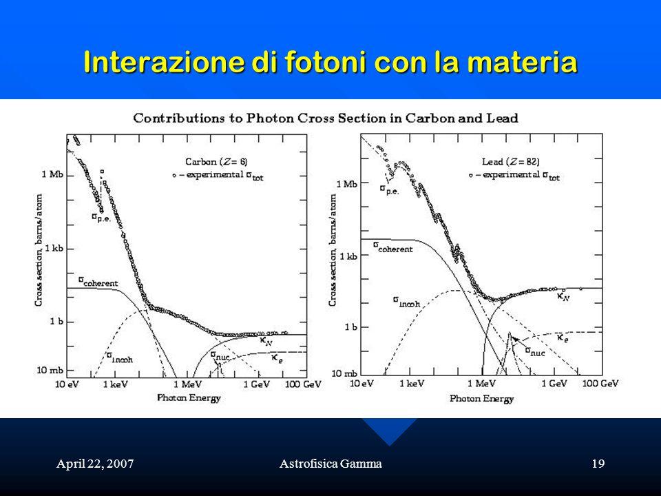 Interazione di fotoni con la materia