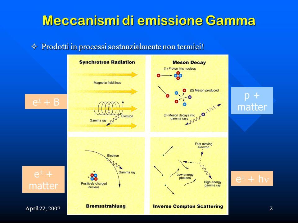 Meccanismi di emissione Gamma