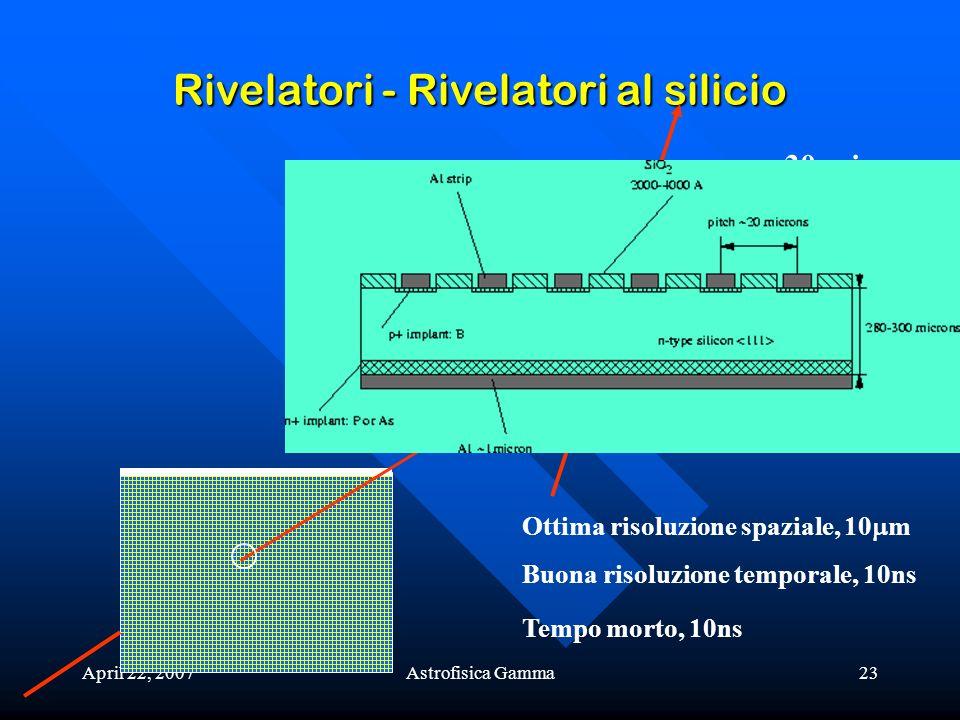Rivelatori - Rivelatori al silicio