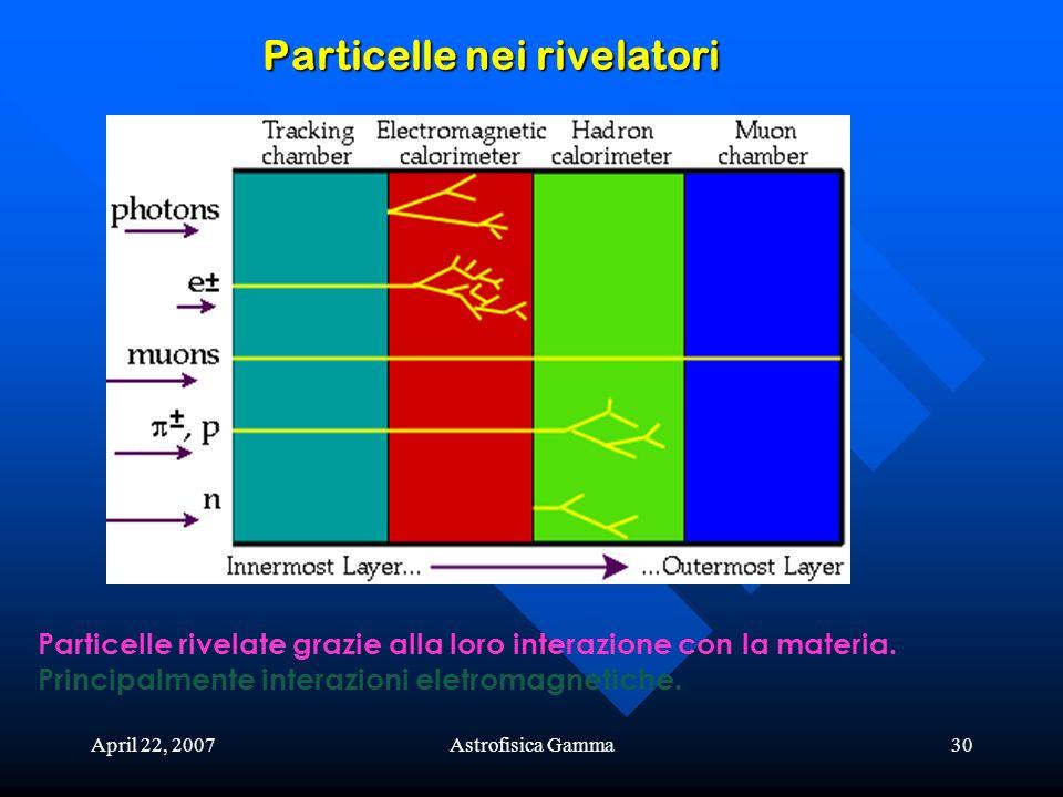 Particelle nei rivelatori