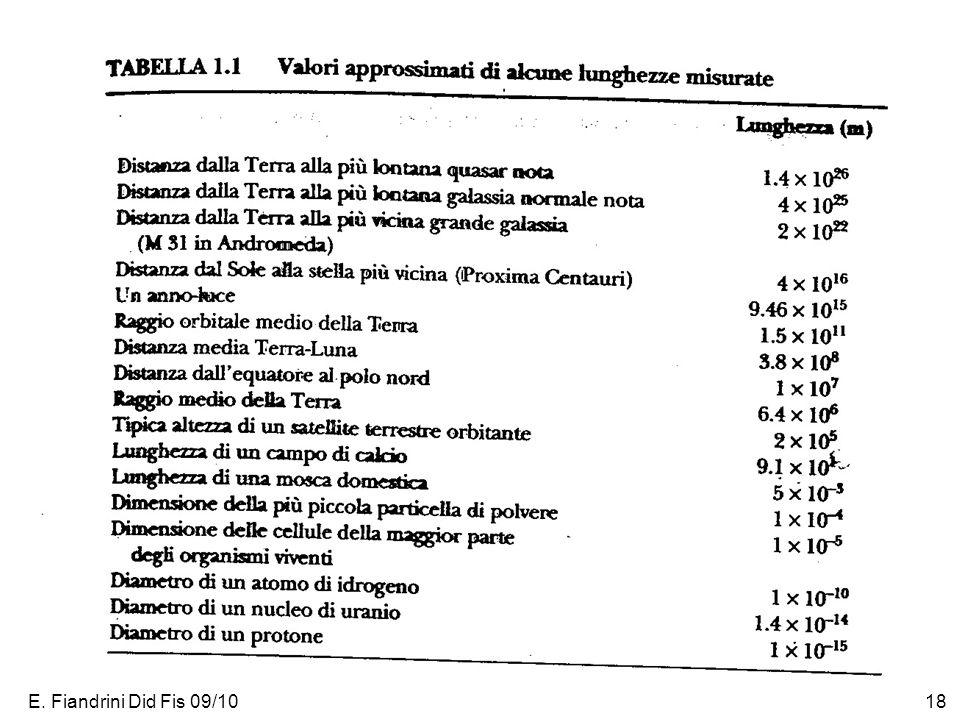 E. Fiandrini Did Fis 09/10