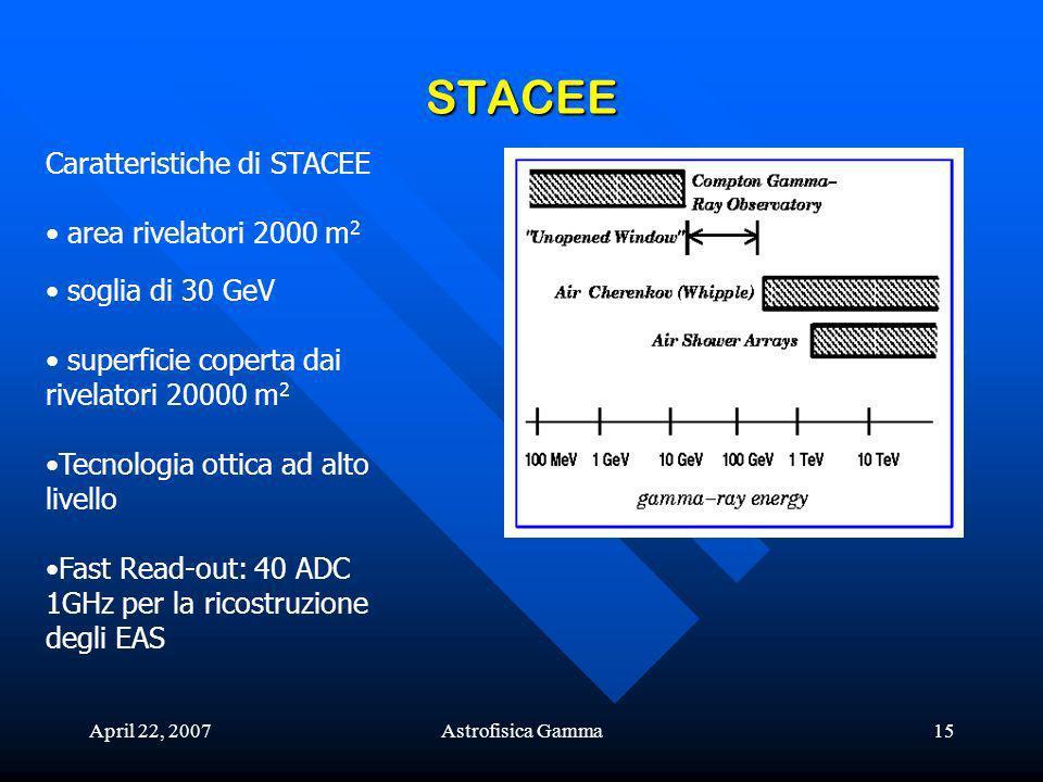 STACEE Caratteristiche di STACEE area rivelatori 2000 m2