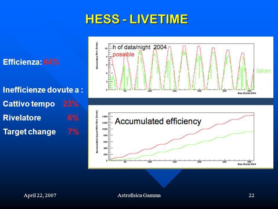 HESS - LIVETIME Efficienza: 64% Inefficienze dovute a :