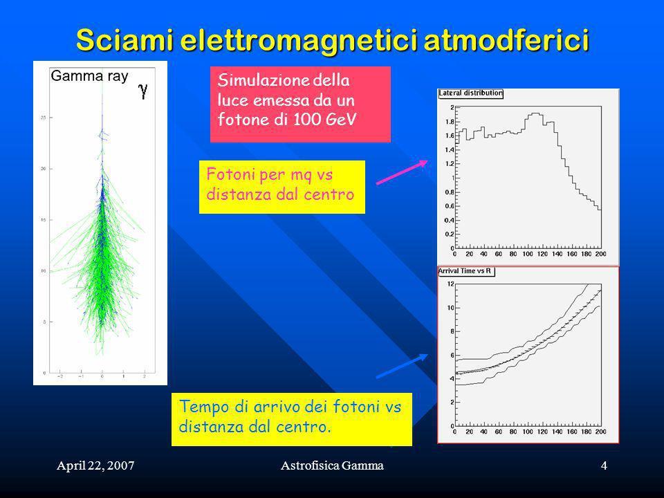 Sciami elettromagnetici atmodferici