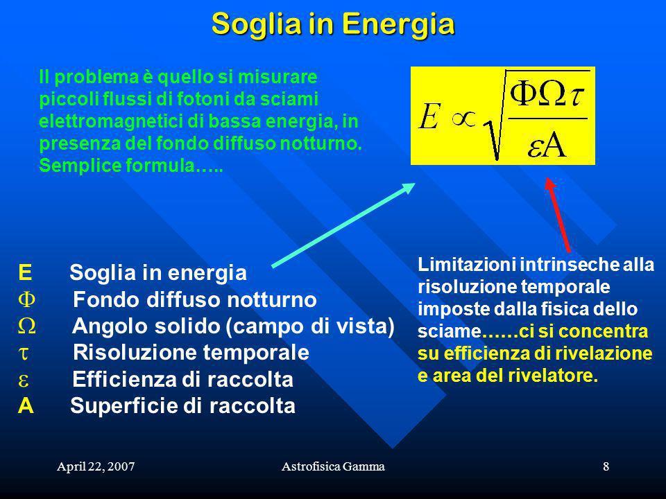 Soglia in Energia E Soglia in energia Fondo diffuso notturno