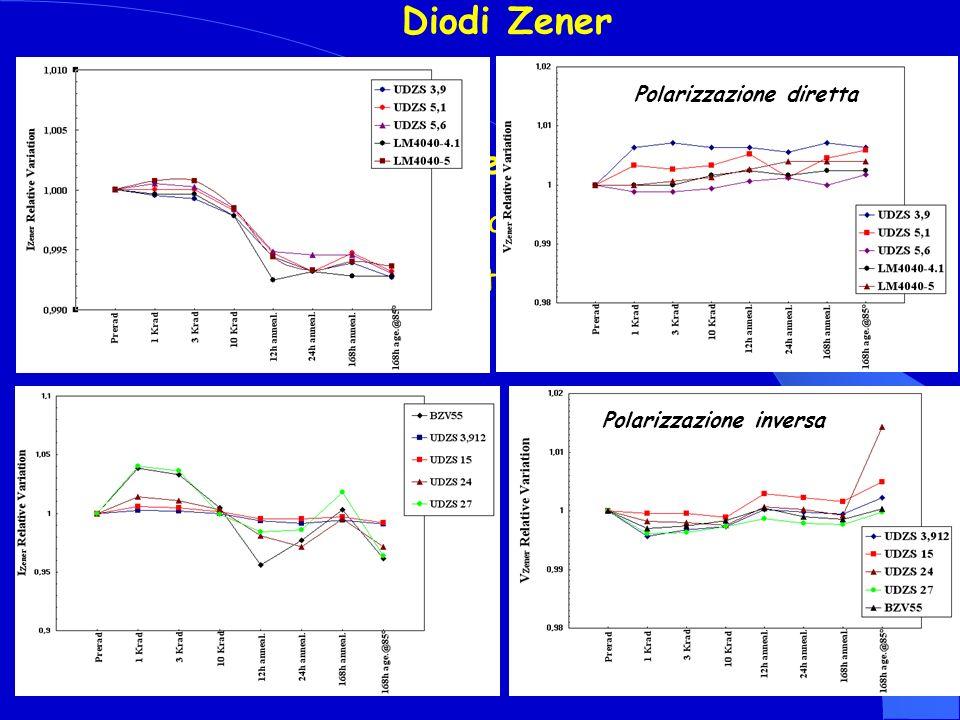 Conclusioni per i Diodi Zener