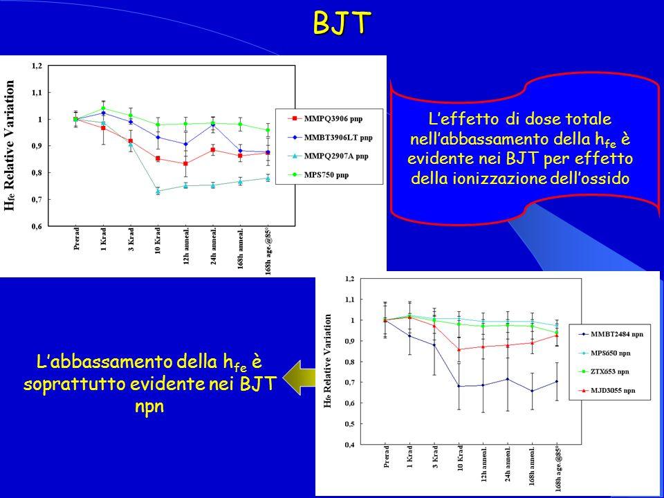 L'abbassamento della hfe è soprattutto evidente nei BJT npn