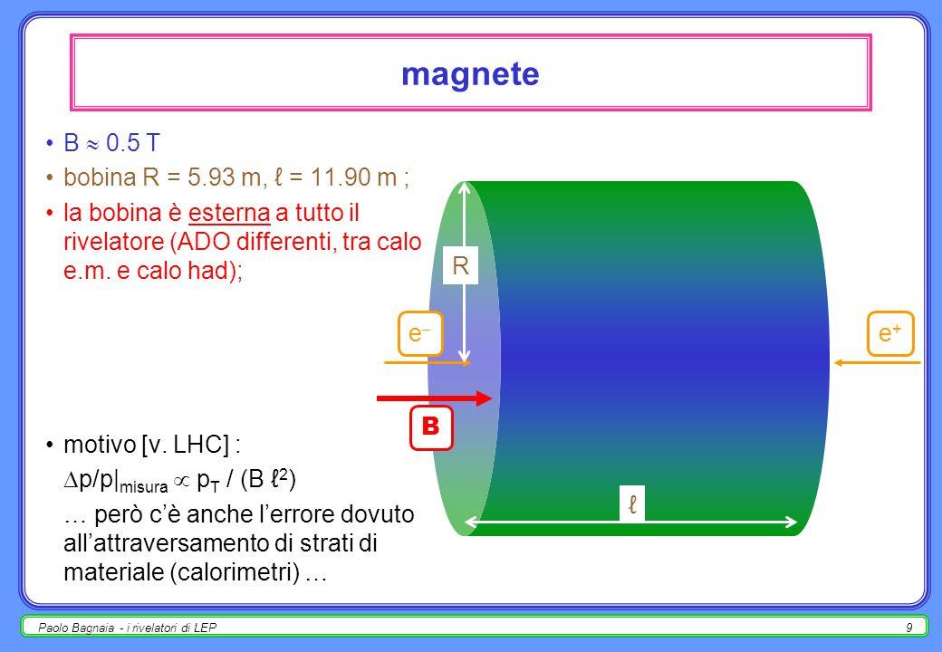 magnete B  0.5 T bobina R = 5.93 m, ℓ = 11.90 m ;