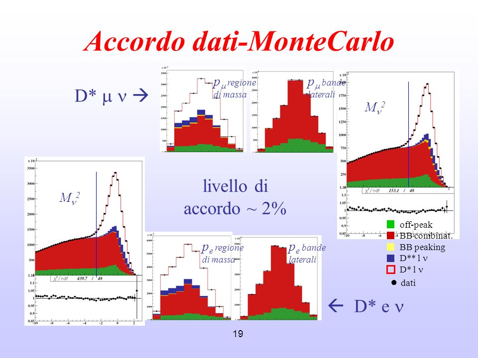 Accordo dati-MonteCarlo