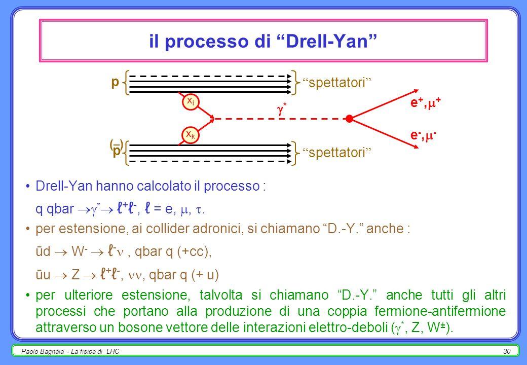 il processo di Drell-Yan