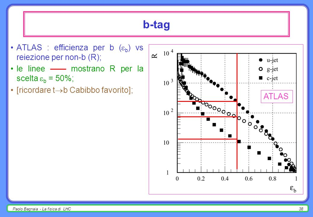 b-tag ATLAS : efficienza per b (b) vs reiezione per non-b (R);